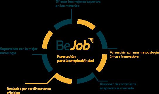 bejob-grafico